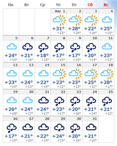 Самый точный прогноз погоды в Сочи на Август 2019 года